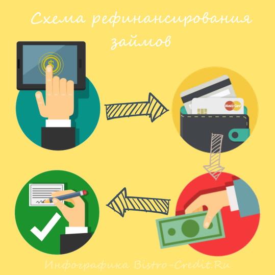 Схема рефинансирования займов — Инфографика